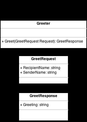Internal API Diagram