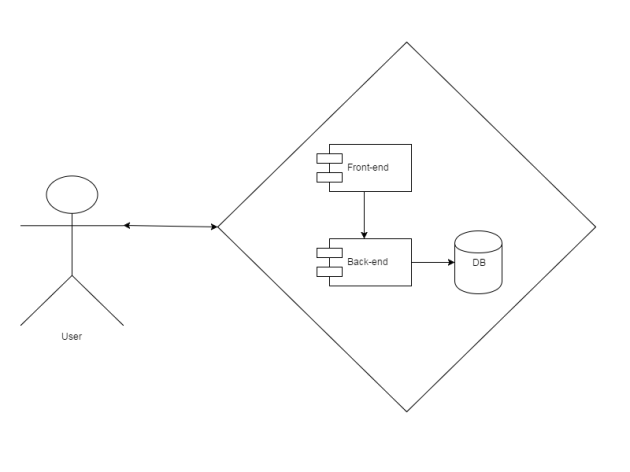 Generic System with Users