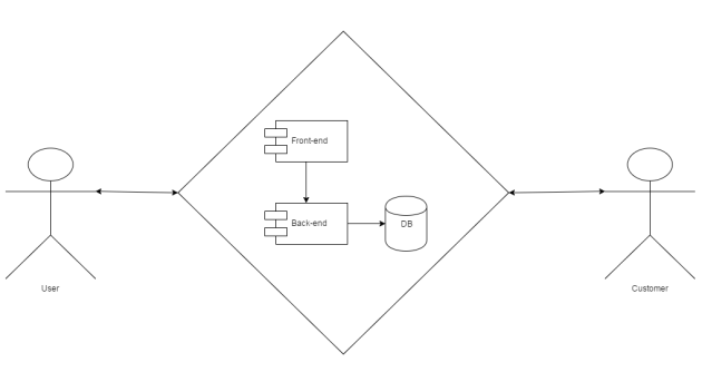 Generic System with Users and customers