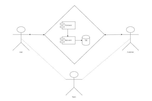 Generic System with Users, customers, and IT team