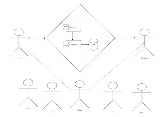 Generic System with Users, customers, and IT teams